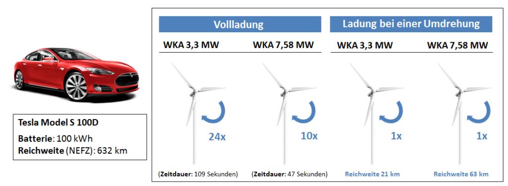 """Abbildung 1: Eigene Darstellung nach """"elektro auto mobil"""" 01/2018"""
